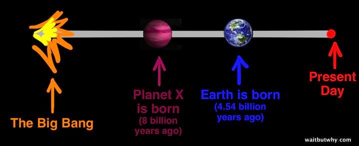 O Paradoxo de Fermi e por que nunca encontramos vida no universo