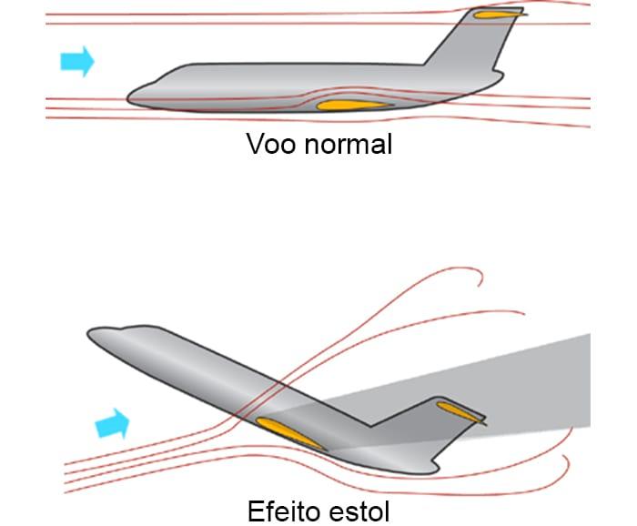 O que é aerodinâmica?