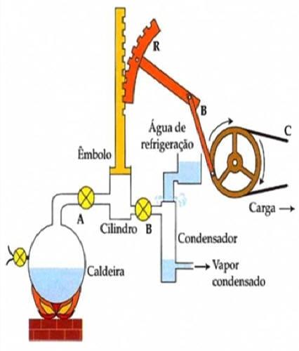 Como funciona a energia a vapor?
