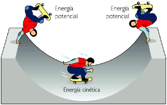 Resultado de imagem para energia mecanica