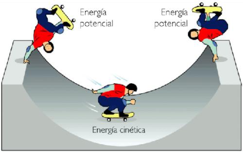 O que é energia cinética?
