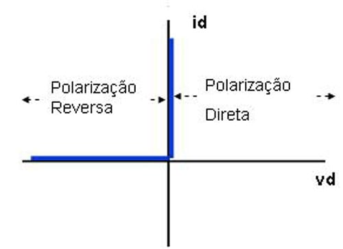 Diodo Ideal - Note que não ha ponto de queda e o ponto de subida é praticamente instantâneo