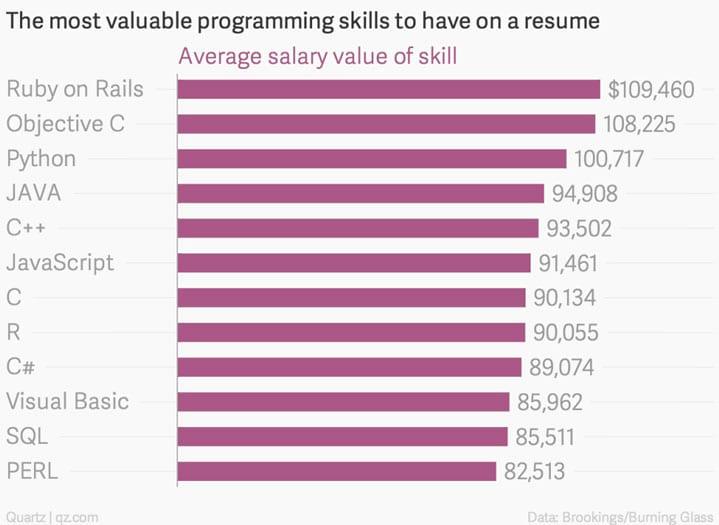 Qual linguagem de programação tem os melhores salários fora do país