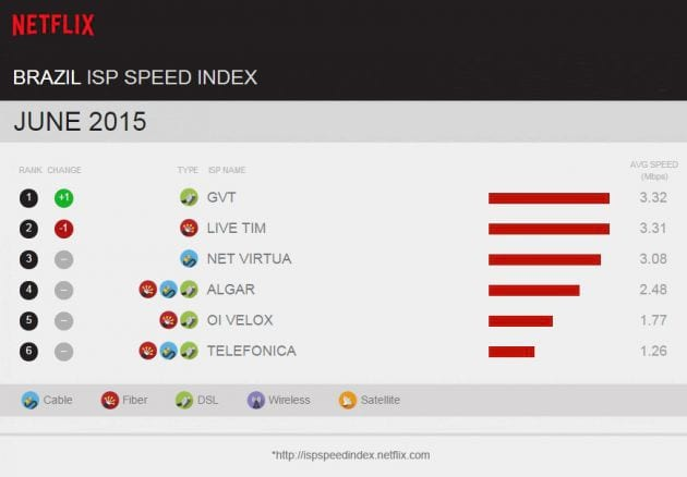 Netflix divulga ranking de velocidade de internet no Brasil