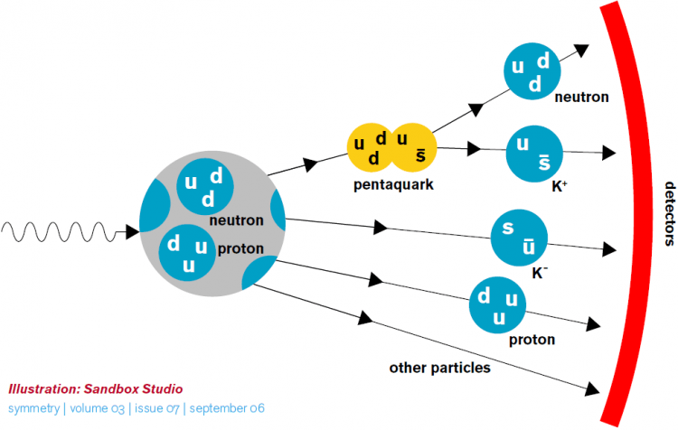 Cientista descobrem novo tipo de partícula, o pentaquark
