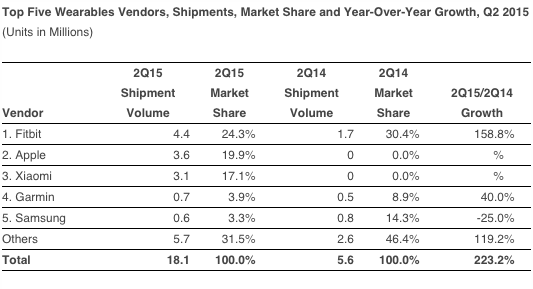 Apple comercializou 3,6 milhões de Apple Watch no 2º tri