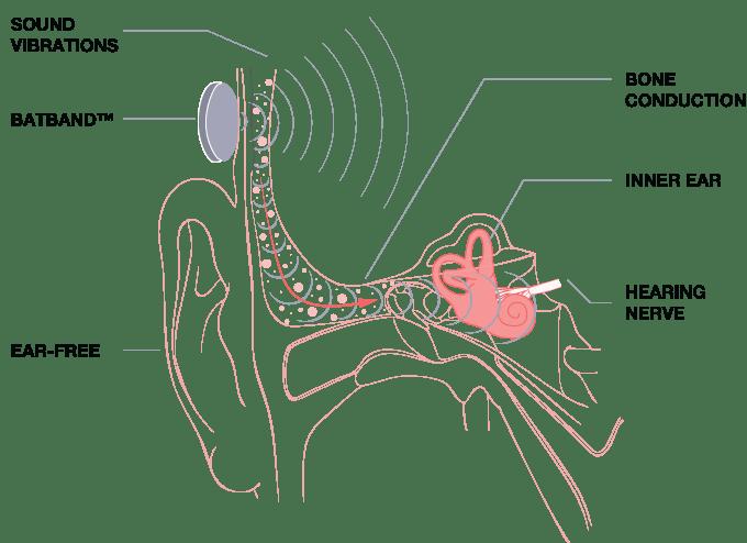 Que tal um fone que não é no ouvido?