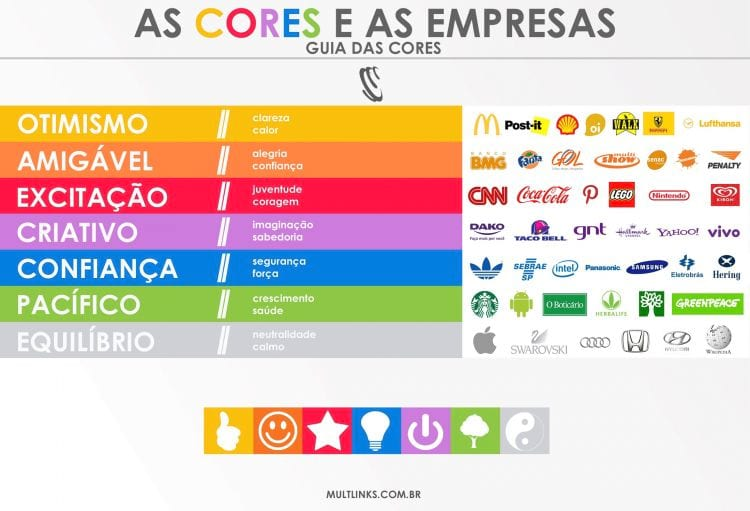 As cores na publicidade (Fonte: Marketing Moderno)