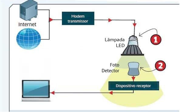 Funcionamento básico da internet Li-Fi