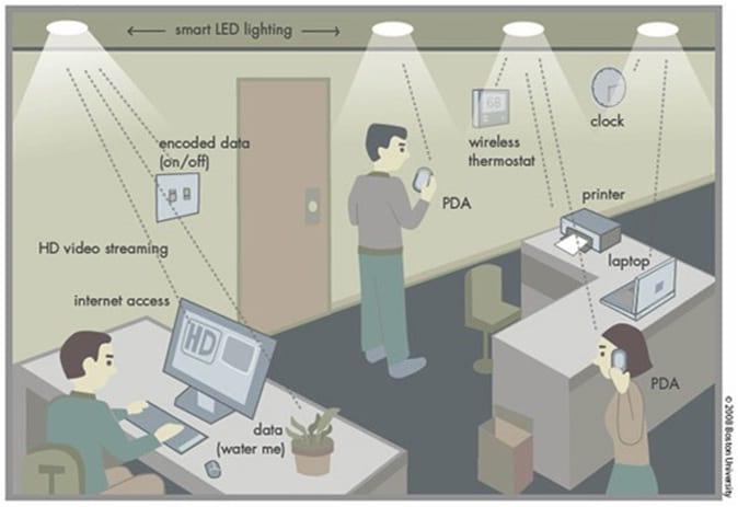 O que é Li-Fi e como funciona?