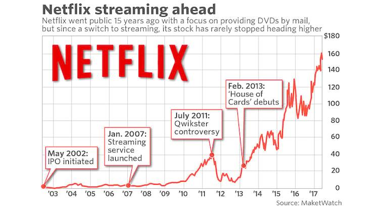 Evolução das ações da Netflix após 15 anos de oferta pública completados em 2017