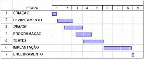 O ciclo de vida de um projeto de informática