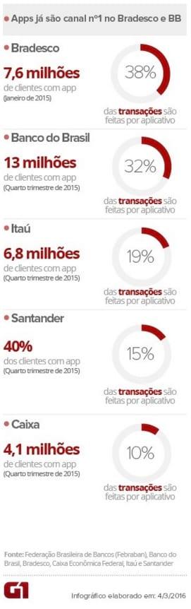 App do banco: A agência em suas mãos