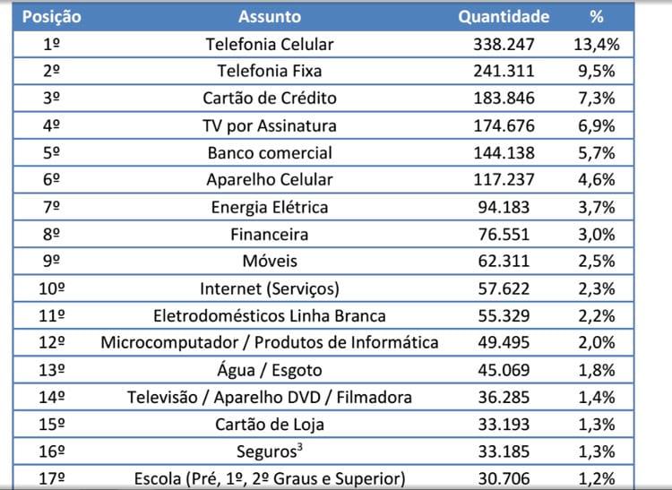 Operadoras de Telecomunicações lideram ranking de reclamações no Procon