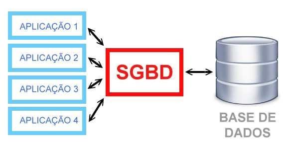 O que é um SGBD?