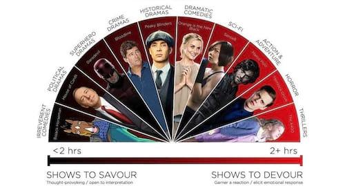Netflix revela quais as séries mais viciantes entre seus usuários