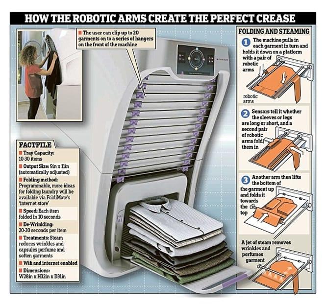 Sucesso garantido! Empresa cria máquina que passa e dobra roupas