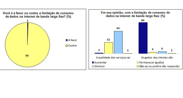 Enquete revela que 99% são contra a limitação de dados na internet banda larga fixa