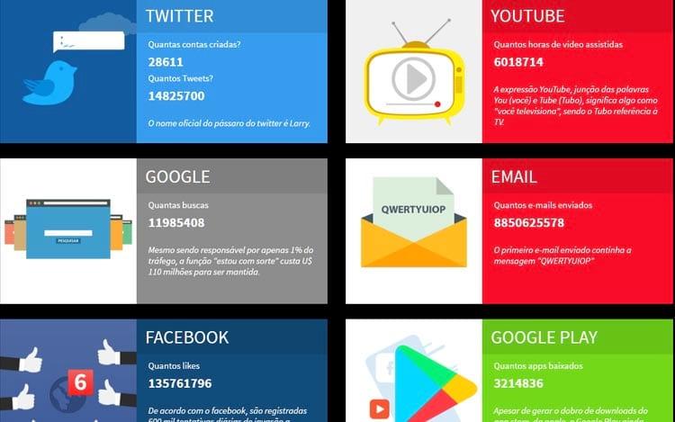 Números da internet em tempo real