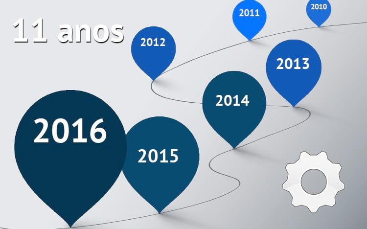 Linha do tempo:  11 anos em posts especiais