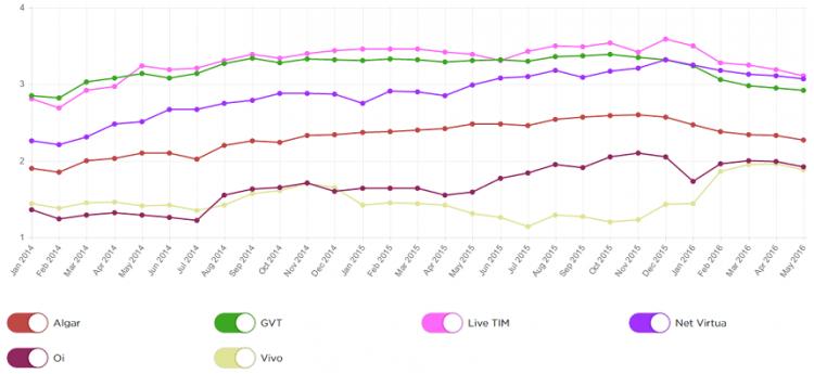 Gráfico exibe queda da velocidade média da internet entre os usuários da GVT.