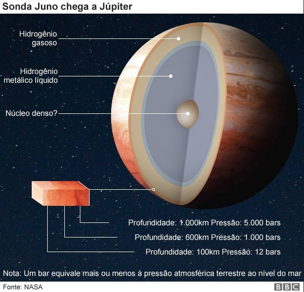 Nasa divulga imagem após Juno entrar na órbita de Júpiter