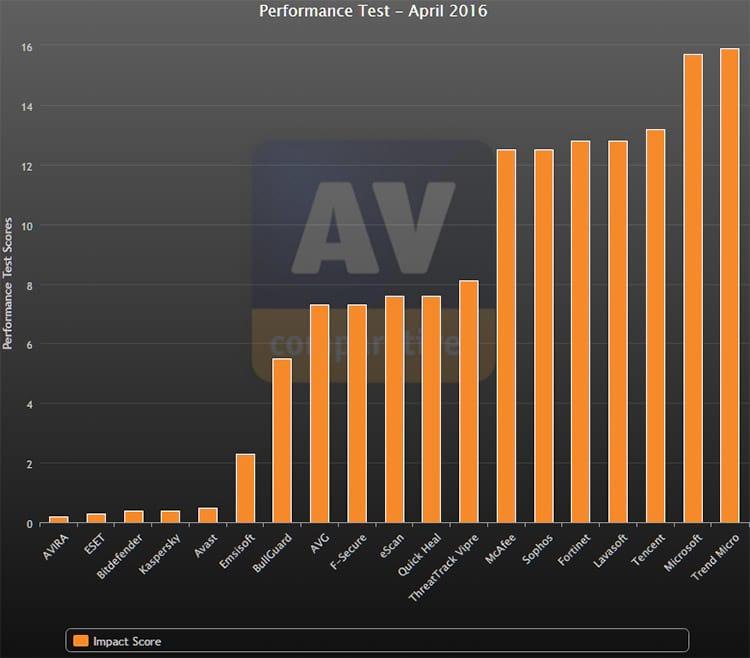 Qual o melhor antivírus pago de 2016?