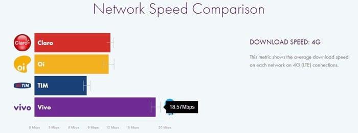Qual a melhor operadora de 4G no Brasil?
