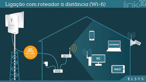 Conheça o Link 3G - Uma inovação em conectividade do sinal 3G