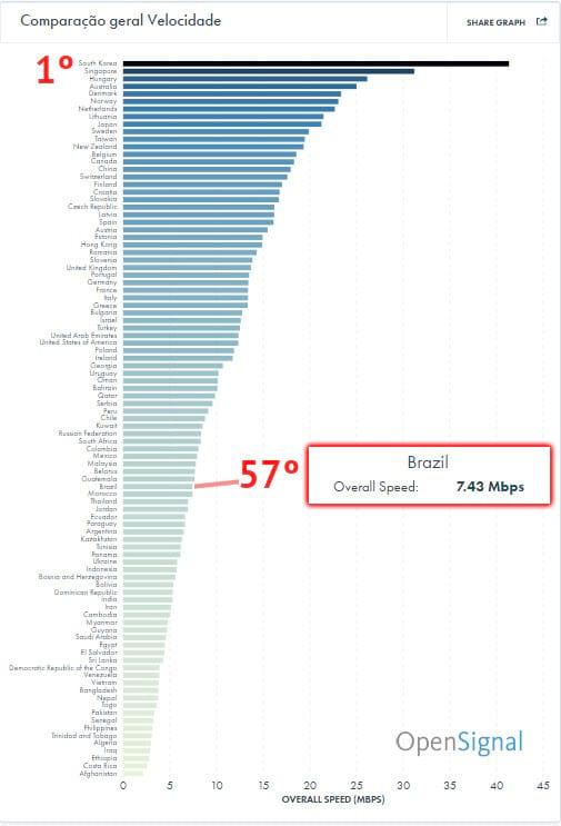 """Brasil tem a 57ª """"melhor"""" internet móvel, segundo pesquisa"""