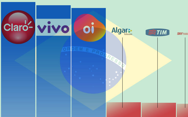 Claro, Vivo e Oi dominam mercado da internet banda larga no Brasil