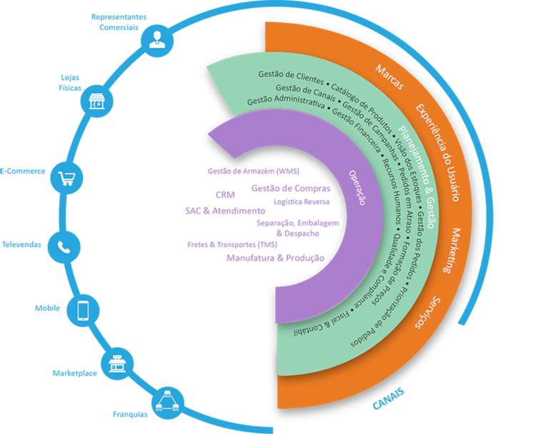 Modelo conceitual dos Sistemas ERP idealizados para a Omniera