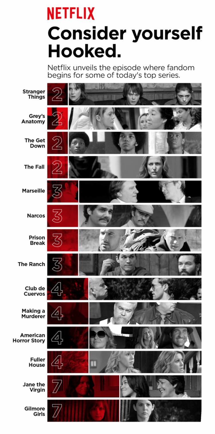 A Netflix sabe exatamente quais episódios fazem as pessoas viciarem em suas séries