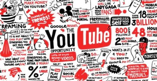 Os 10 maiores canais no YouTube no Brasil