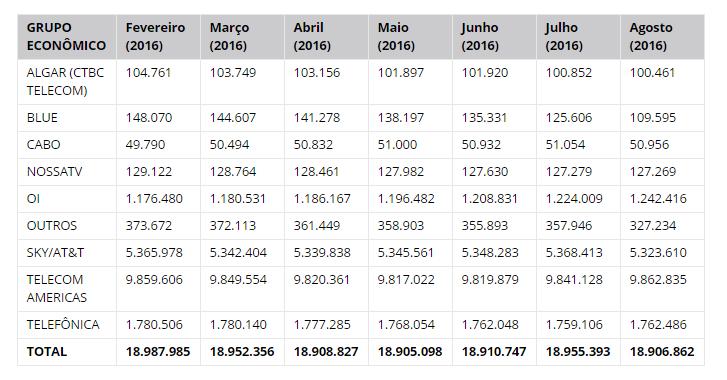TV paga registra queda de 20.737 assinantes em agosto deste ano
