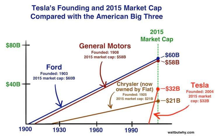 Comparação do preço de mercado ao longo do tempo entre as montadoras legitimamente americanas