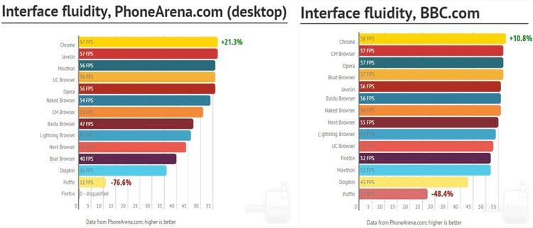 Qual é o melhor navegador para Android?