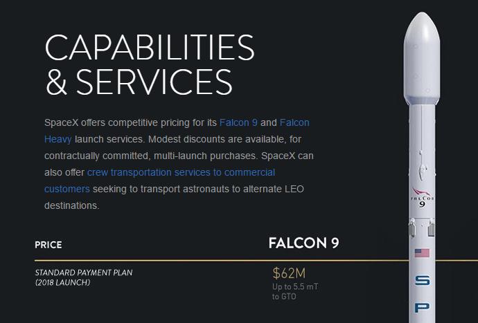 Preço para usar um Falcon 9