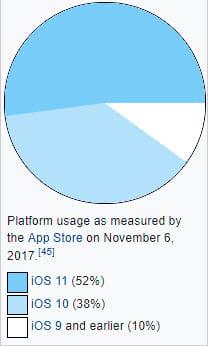 A história do iOS [atualizado iOS 11.4]