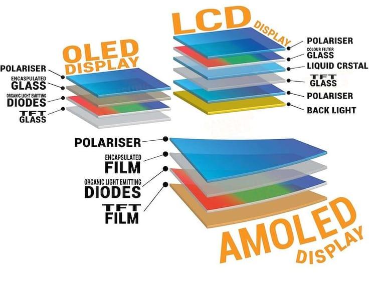 Diferenças entre telas IPS, AMOLED e Super AMOLED