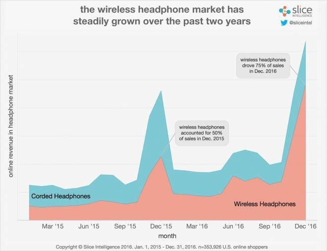 Com AirPods, Apple já conquistou 40% do mercado dos fones sem fio