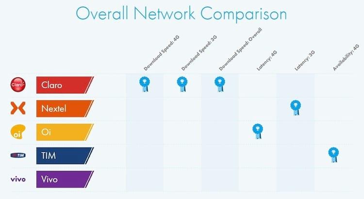 Descubra qual operadora tem o melhor sinal e o 4G mais rápido no Brasil