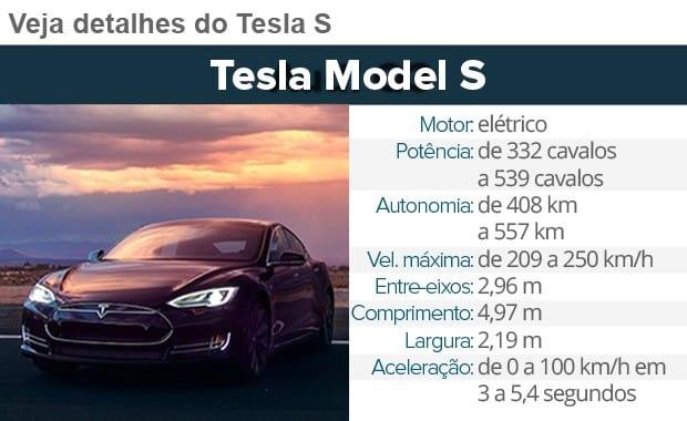 Carro da Tesla não falhou em acidente fatal, conclui investigação