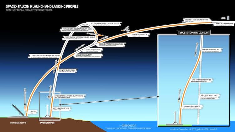 Desta vez, SpaceX realiza lançamento perfeito