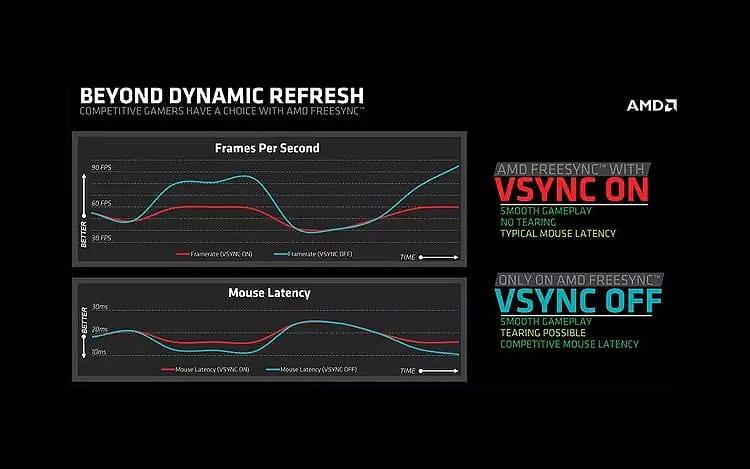 O que é VSync?