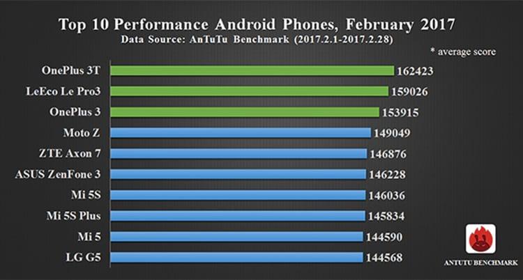 Top 10 melhores smartphones, segundo performance no AnTuTu