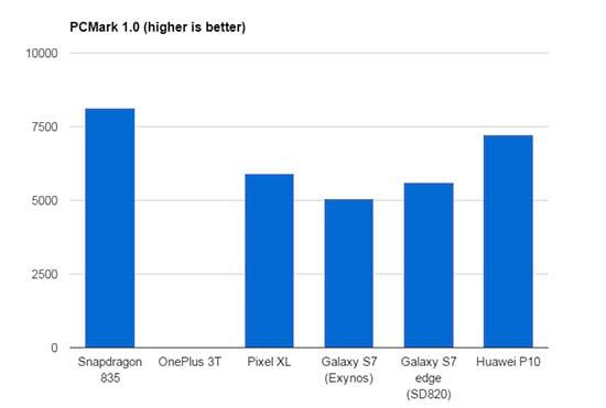 Saiba mais sobre o Snapdragon 835, que poderá estar presente nos aparelhos topo de linha deste ano