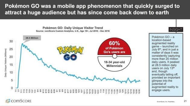 Gráfico mostra queda no número de jogadores.