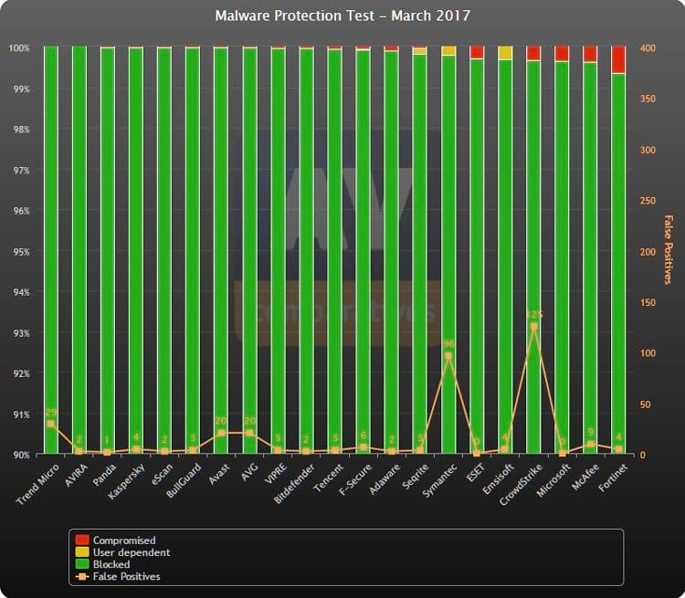 Melhor antivírus na detecção de malware