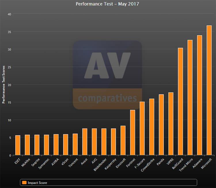 Gráfico de performance de antivírus - atualizado